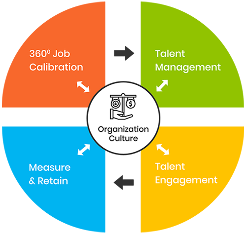 Organization Intelligence Platform for Hiring and Engagement Experience