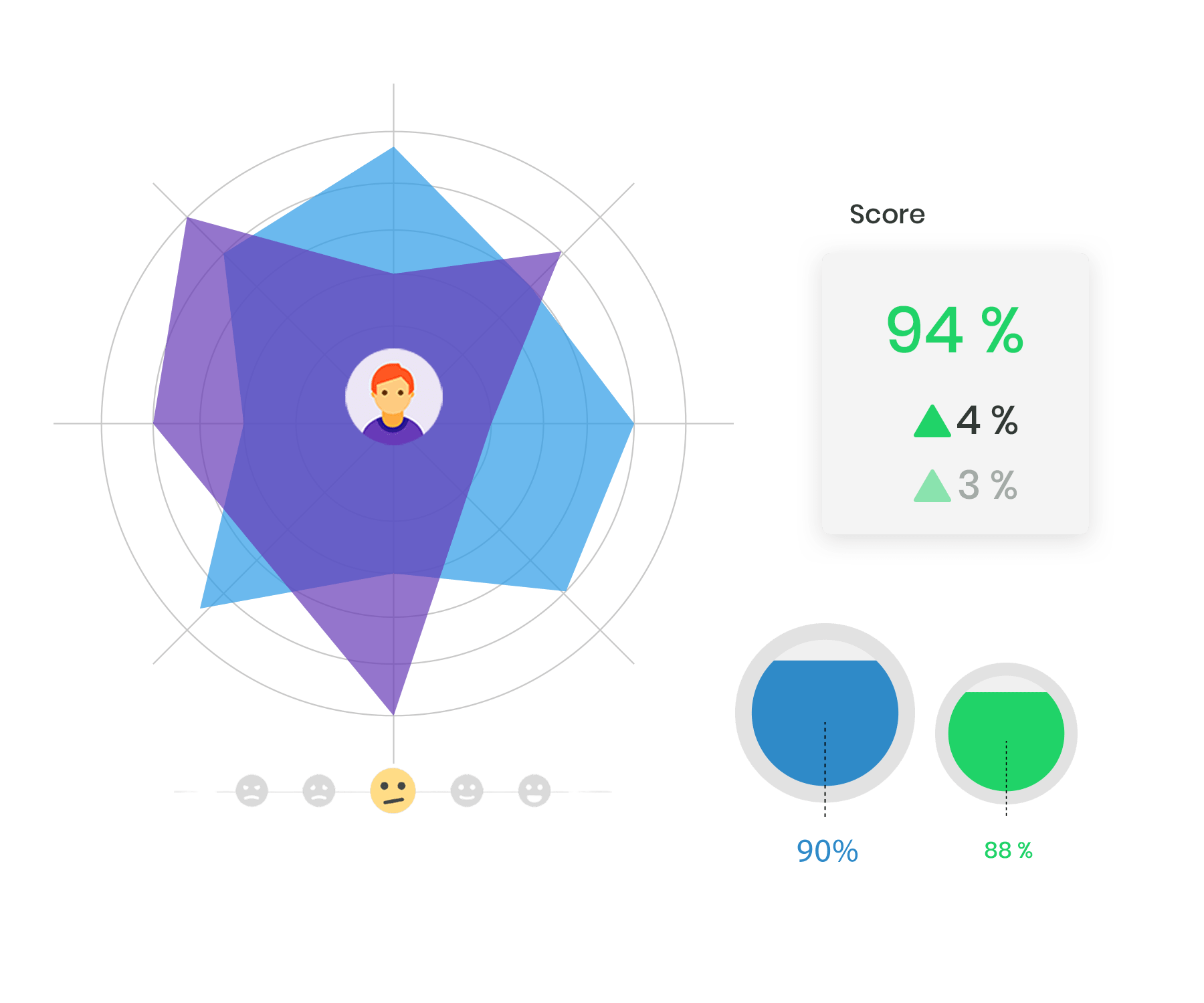 Rytfit.ai fetching employee engagement stats in its platform