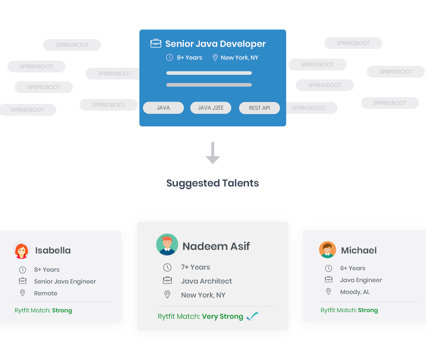 matching the right talents with right job using AI recruiting tool