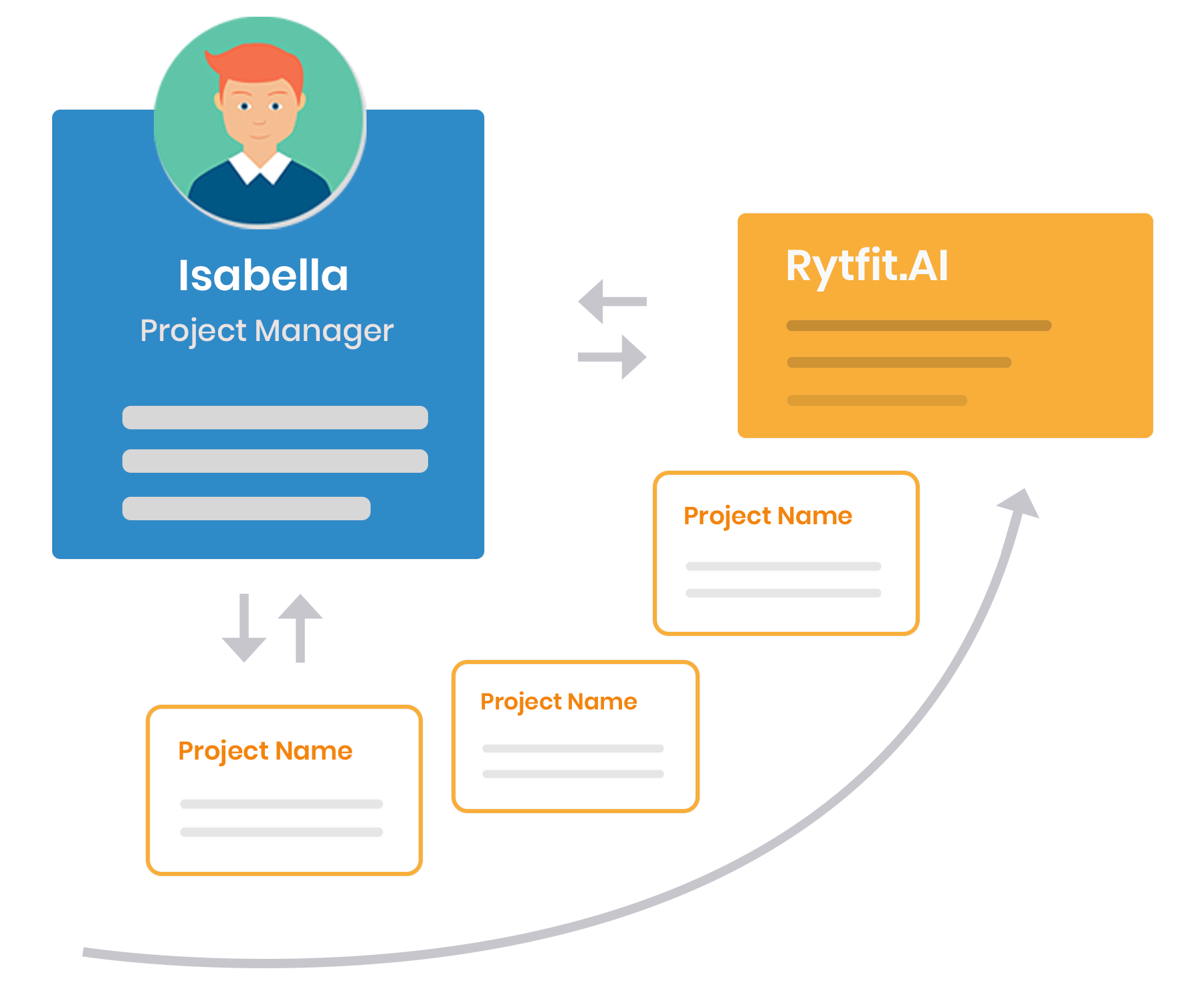 Recruiters engagement interface of rytfit.ai with candidates